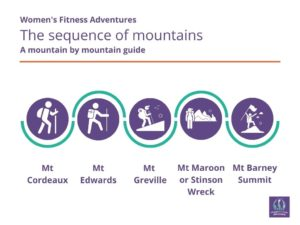 Women's Fitness Adventures Mountain Sequence